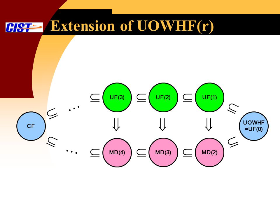 Extension of UOWHF(r) CF UOWHF =UF(0) UF(3)UF(2)UF(1) … MD(4) MD(3)MD(2) …