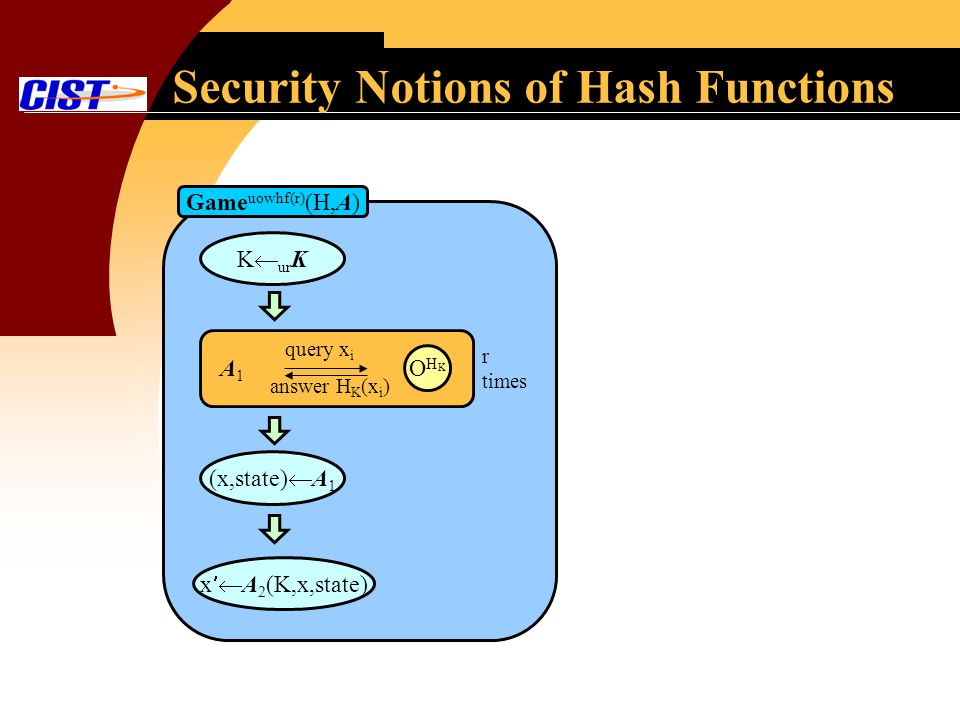 Security Notions of Hash Functions Game uowhf(r) (H,A) (x,state) A 1 x A 2 (K,x,state) K ur K A1A1 OHKOHK query x i answer H K (x i ) r times