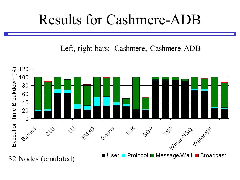Results for Cashmere-ADB Left, right bars: Cashmere, Cashmere-ADB 32 Nodes (emulated)