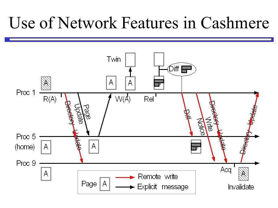 Use of Network Features in Cashmere