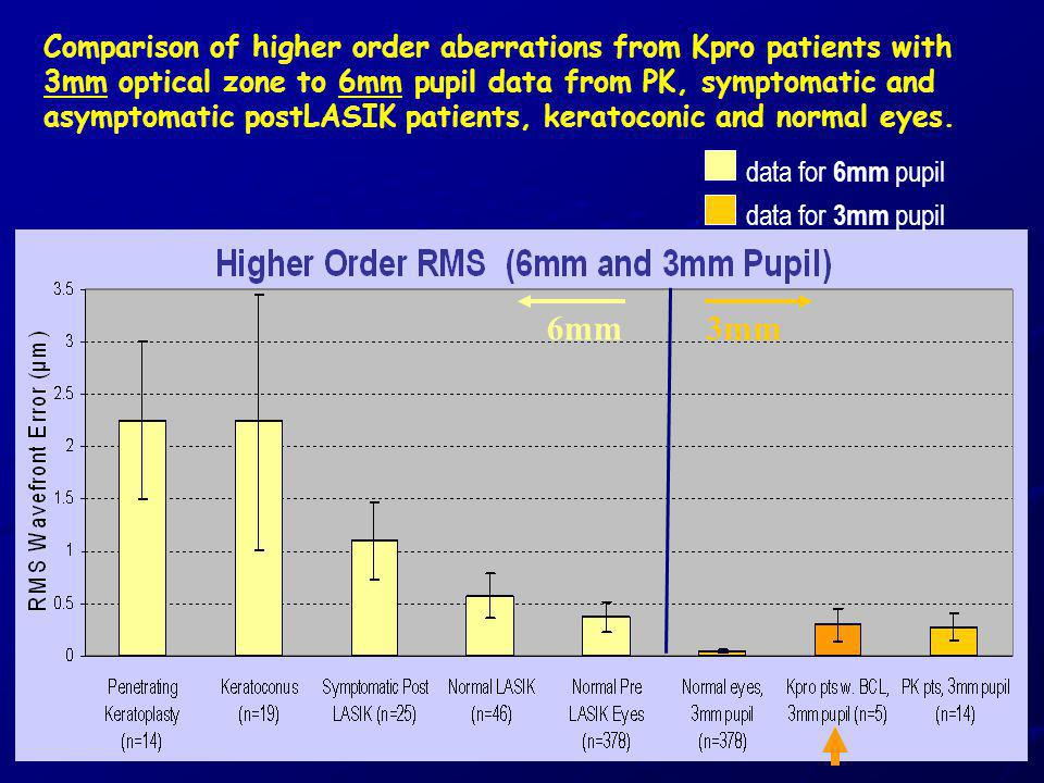 Comparison of higher order aberrations from Kpro patients with 3mm optical zone to 6mm pupil data from PK, symptomatic and asymptomatic postLASIK pati