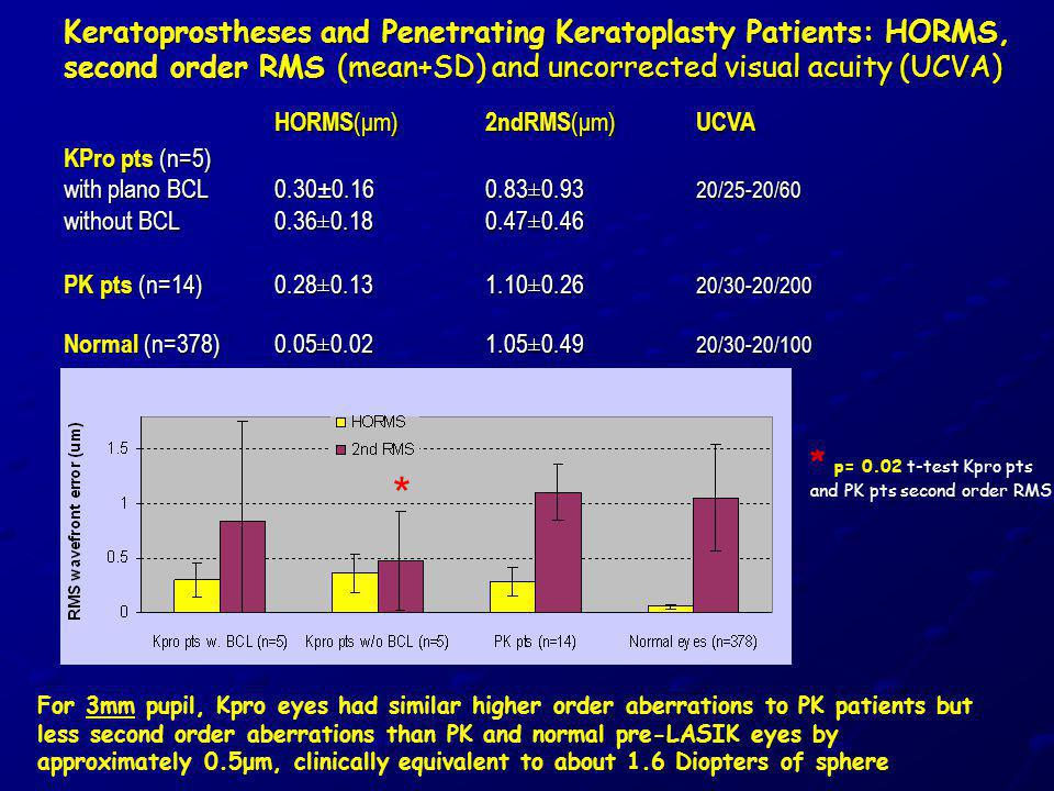 Keratoprostheses and Penetrating Keratoplasty Patients: HORMS, second order RMS (mean+SD) and uncorrected visual acuity (UCVA) HORMS (μm) 2ndRMS (μm)
