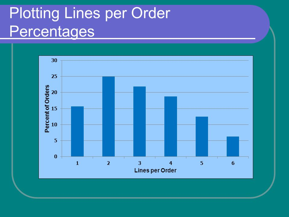 Plotting Lines per Order Percentages
