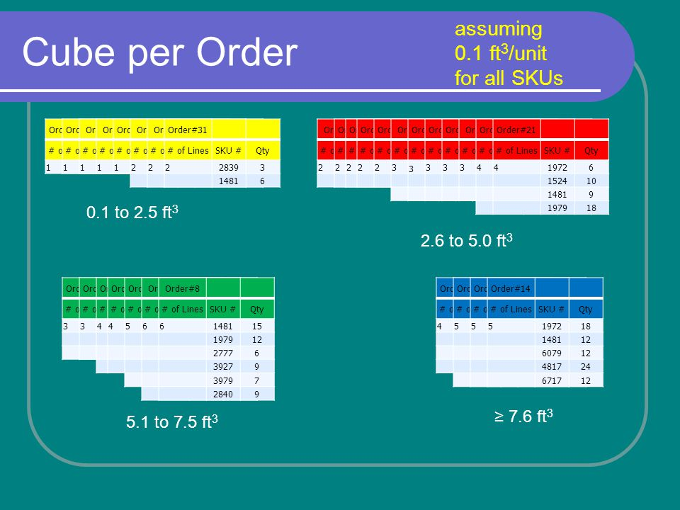 Cube per Order assuming 0.1 ft 3 /unit for all SKUs Order#16 # of LinesSKU #Qty 1197912 Order#22 # of LinesSKU #Qty 1148112 Order#9 # of LinesSKU #Qty 127059 Order#6 # of LinesSKU #Qty 128403 Order#10 # of LinesSKU #Qty 128399 Order#2 # of LinesSKU #Qty 214813 39796 Order#4 # of LinesSKU #Qty 2148118 277715 Order#3 # of LinesSKU #Qty 2148111 28404 Order#31 # of LinesSKU #Qty 228393 14816 Order#13 # of LinesSKU #Qty 2284024 14816 Order#20 # of LinesSKU #Qty 2270518 284012 Order#24 # of LinesSKU #Qty 2312218 281118 Order#32 # of LinesSKU #Qty 2390617 14819 Order#1 # of LinesSKU #Qty 314816 197924 152418 Order#23 # of LinesSKU #Qty 3190124 534012 148118 Order#26 # of LinesSKU #Qty 3392718 542212 671724 Order#27 # of LinesSKU #Qty 3 406012 542224 607912 Order#28 # of LinesSKU #Qty 3148116 197918 195612 Order#29 # of LinesSKU #Qty 4198124 195512 148112 15246 Order#17 # of LinesSKU #Qty 4197911 390613 148115 284014 Order#18 # of LinesSKU #Qty 419799 607918 148117 510013 Order#30 # of LinesSKU #Qty 5190113 148114 15247 19727 195515 Order#5 # of LinesSKU #Qty 6148112 197912 19556 197212 19016 15246 Order#8 # of LinesSKU #Qty 6148115 197912 27776 39279 39797 28409 Order#25 # of LinesSKU #Qty 3312215 54226 607912 Order#7 # of LinesSKU #Qty 327776 270527 28406 Order#19 # of LinesSKU #Qty 4190112 14816 480024 51006 Order#21 # of LinesSKU #Qty 419726 152410 14819 197918 Order#15 # of LinesSKU #Qty 4197213 152418 14819 195636 Order#11 # of LinesSKU #Qty 514818 284018 390618 307915 542218 Order#12 # of LinesSKU #Qty 5152413 284034 392712 14813 607918 Order#14 # of LinesSKU #Qty 5197218 148112 607912 481724 671712 0.1 to 2.5 ft 3 5.1 to 7.5 ft 3 2.6 to 5.0 ft 3 7.6 ft 3