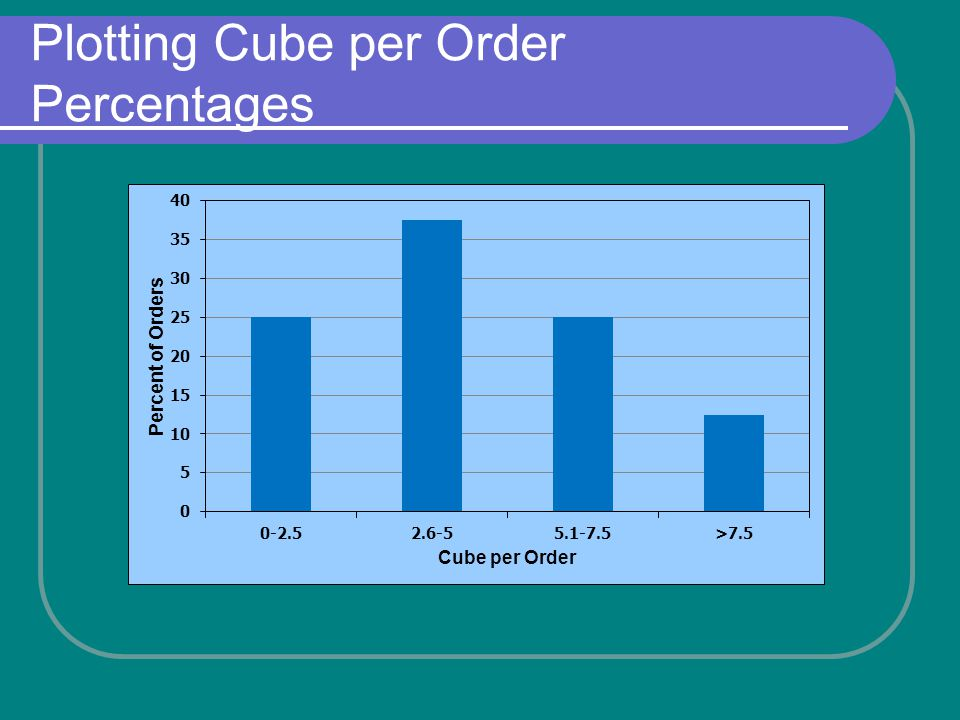 Plotting Cube per Order Percentages