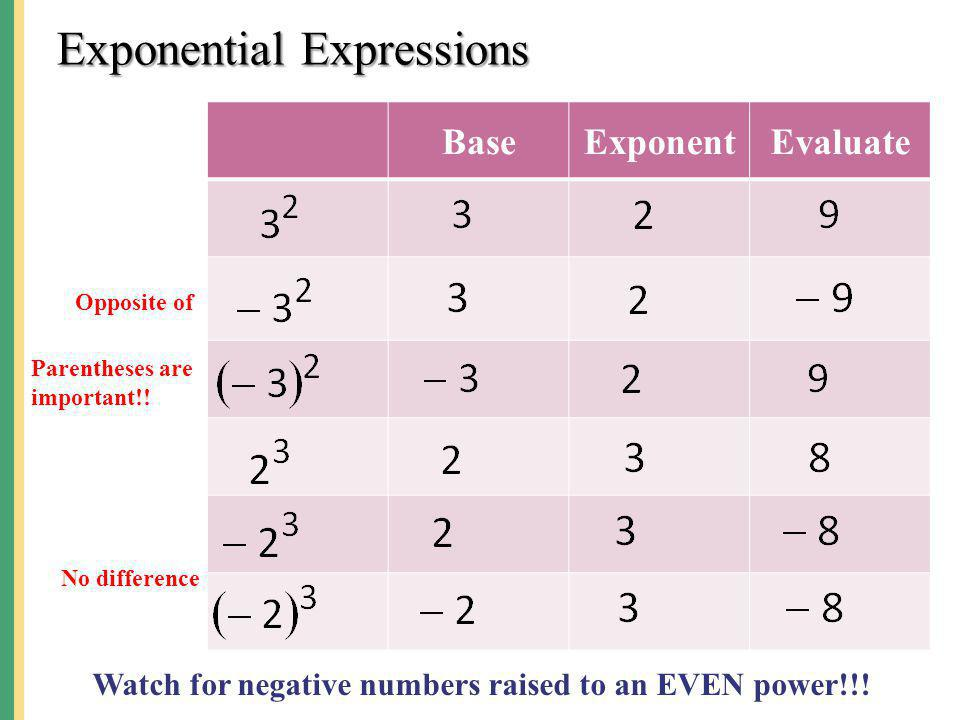 Exponential Expressions BaseExponentEvaluate Opposite of Parentheses are important!! No difference Watch for negative numbers raised to an EVEN power!