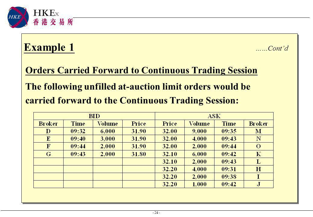 - 24 - Example 1 ……Contd Orders Carried Forward to Continuous Trading Session The following unfilled at-auction limit orders would be carried forward