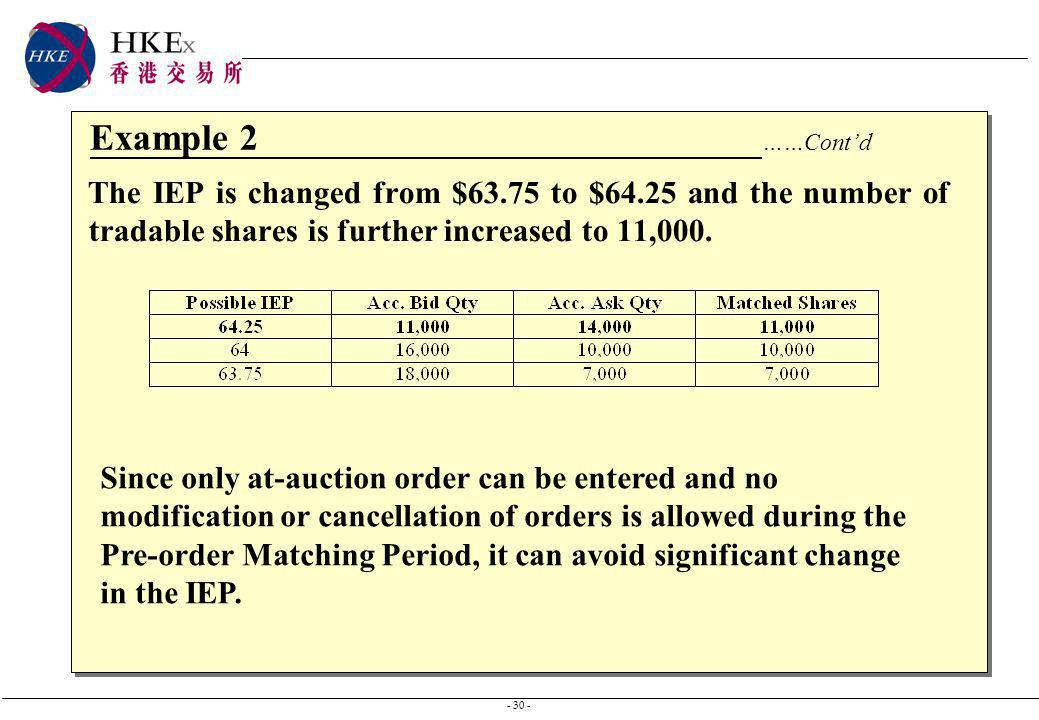 - 30 - Example 2 ……Contd The IEP is changed from $63.75 to $64.25 and the number of tradable shares is further increased to 11,000.