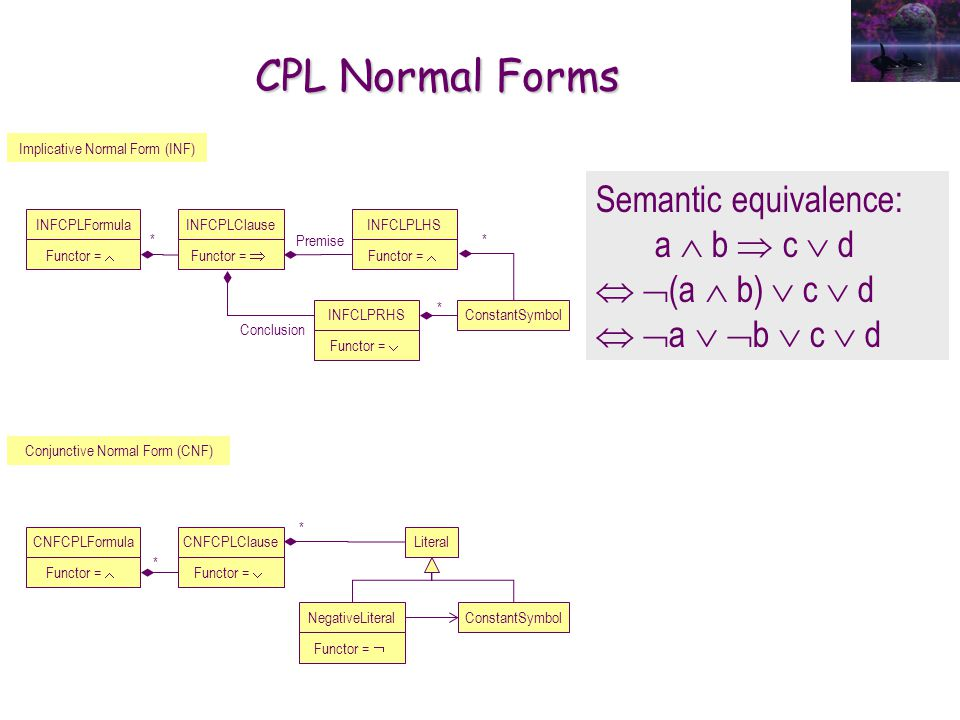 CPL Normal Forms INFCPLFormula Functor = Implicative Normal Form (INF) Conjunctive Normal Form (CNF) CNFCPLFormula Functor = Semantic equivalence: a b