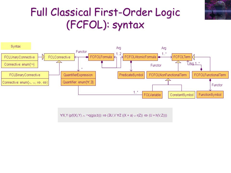 Full Classical First-Order Logic (FCFOL): syntax Syntax FCLUnaryConnective Connective: enum{ } FCLBinaryConnective Connective: enum{,,, } FCLConnectiv