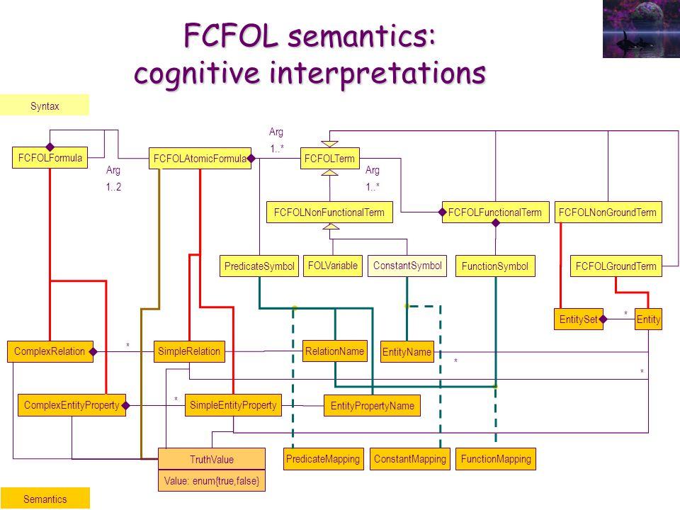FCFOLNonGroundTerm FCFOL semantics: cognitive interpretations Syntax FCFOLFormula Arg 1..2 FCFOLAtomicFormula PredicateSymbol FCFOLTerm Arg 1..* FCFOLFunctionalTermFCFOLNonFunctionalTerm Arg 1..* FunctionSymbol ConstantSymbolFOLVariable FCFOLGroundTerm SimpleEntityProperty SimpleRelation * EntitySet * ComplexEntityProperty ComplexRelation * * EntityName ConstantMapping FunctionMapping EntityPropertyName RelationName PredicateMapping Entity * Semantics TruthValue Value: enum{true,false}