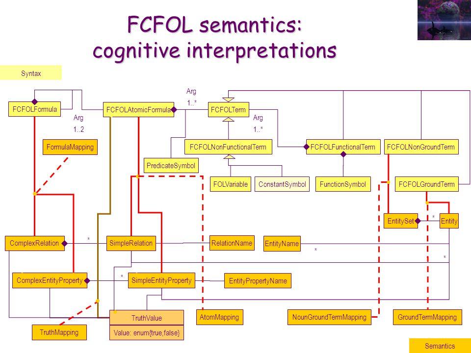 EntitySet FCFOLNonGroundTerm FCFOL semantics: cognitive interpretations Syntax FCFOLFormula Arg 1..2 FCFOLAtomicFormula PredicateSymbol FCFOLTerm Arg 1..* FCFOLFunctionalTermFCFOLNonFunctionalTerm Arg 1..* FunctionSymbolConstantSymbolFOLVariable EntityPropertyName RelationName EntityName SimpleEntityProperty SimpleRelation Entity FCFOLGroundTerm ComplexEntityProperty ComplexRelation * * * * TruthValue Value: enum{true,false} NounGroundTermMapping GroundTermMapping AtomMapping * Semantics FormulaMapping TruthMapping