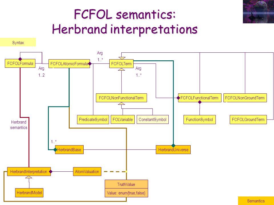 FCFOLNonGroundTerm FCFOL semantics: Herbrand interpretations Syntax FCFOLFormula Arg 1..2 FCFOLAtomicFormula PredicateSymbol FCFOLTerm Arg 1..* FCFOLFunctionalTermFCFOLNonFunctionalTerm Arg 1..* FunctionSymbol ConstantSymbolFOLVariable FCFOLGroundTerm Semantics HerbrandUniverse HerbrandModel TruthValue Value: enum{true,false} AtomValuation HerbrandInterpretation Herbrand semantics HerbrandBase 1..*