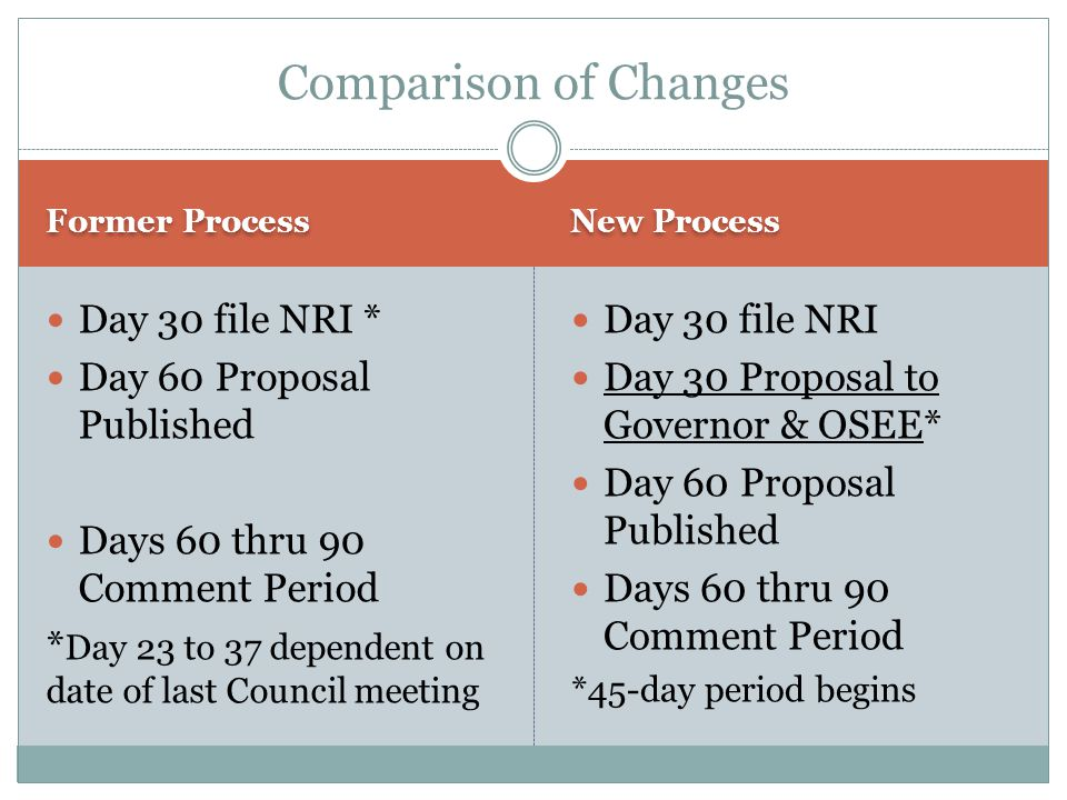 Former Process New Process Day 30 file NRI * Day 60 Proposal Published Days 60 thru 90 Comment Period * Day 23 to 37 dependent on date of last Council meeting Day 30 file NRI Day 30 Proposal to Governor & OSEE* Day 60 Proposal Published Days 60 thru 90 Comment Period *45-day period begins Comparison of Changes