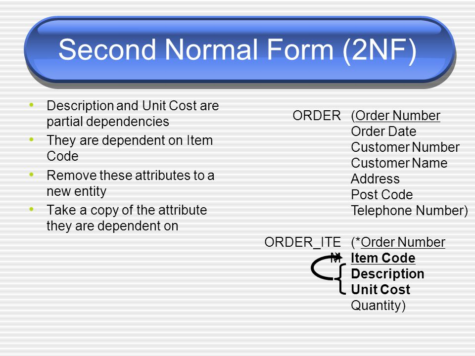 Second Normal Form (2NF) Description and Unit Cost are partial dependencies They are dependent on Item Code Remove these attributes to a new entity Ta