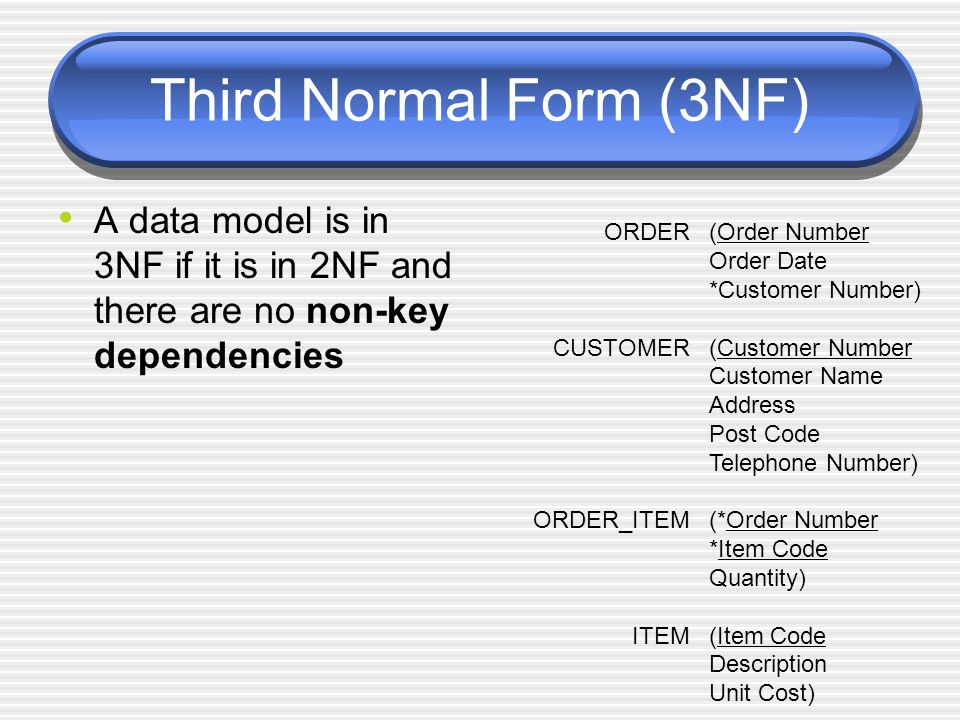 Third Normal Form (3NF) A data model is in 3NF if it is in 2NF and there are no non-key dependencies ORDER CUSTOMER ORDER_ITEM ITEM (Order Number Orde