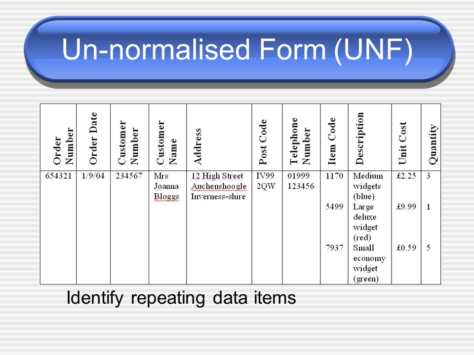 Un-normalised Form (UNF) Identify repeating data items