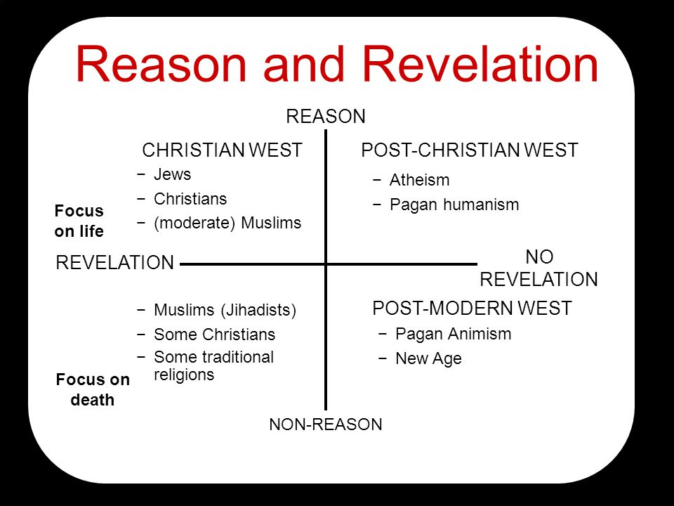 Reason and Revelation REASON NON-REASON REVELATION NO REVELATION Jews Christians (moderate) Muslims Atheism Pagan humanism Muslims (Jihadists) Some Christians Some traditional religions Pagan Animism New Age CHRISTIAN WESTPOST-CHRISTIAN WEST POST-MODERN WEST Focus on life Focus on death
