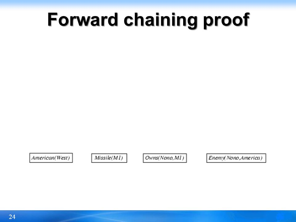 24 Forward chaining proof