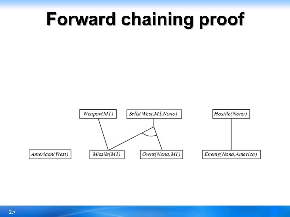25 Forward chaining proof