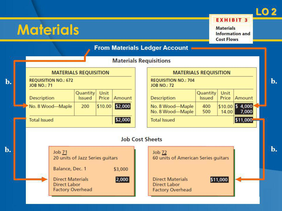 Materials LO 2 From Materials Ledger Account b.
