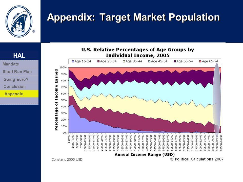 Appendix: Target Market Population 19 HAL Mandate Short Run Plan Going Euro? Conclusion Appendix
