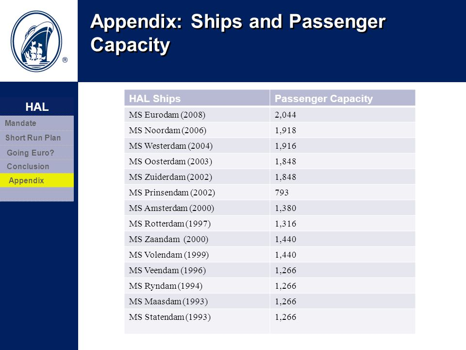 Appendix: Ships and Passenger Capacity 20 HAL ShipsPassenger Capacity MS Eurodam (2008)2,044 MS Noordam (2006)1,918 MS Westerdam (2004)1,916 MS Ooster