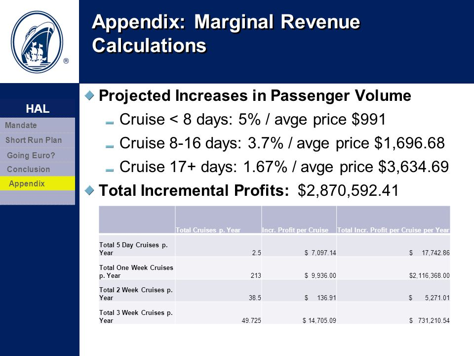 Appendix: Marginal Revenue Calculations Projected Increases in Passenger Volume Cruise < 8 days: 5% / avge price $991 Cruise 8-16 days: 3.7% / avge pr
