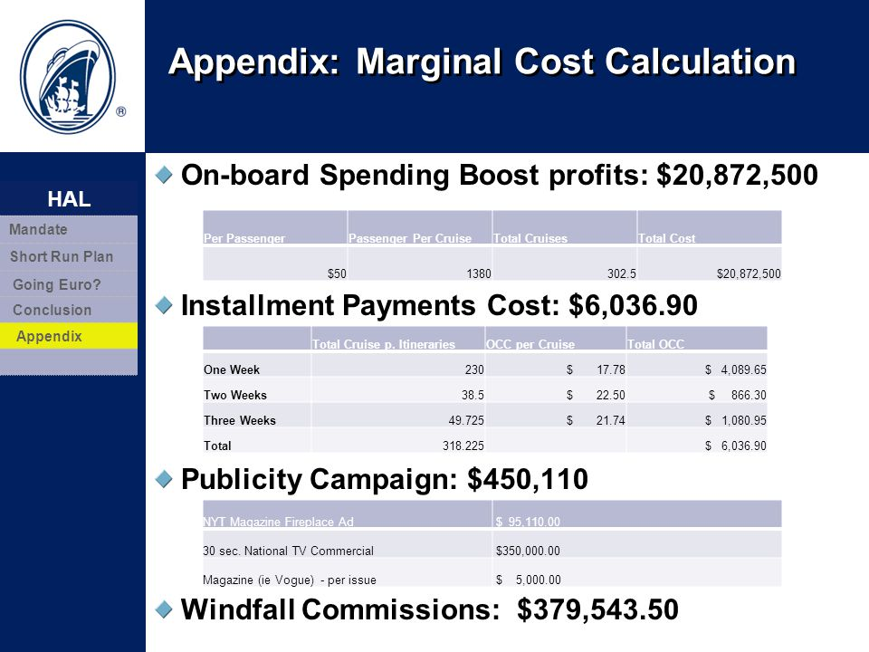 Appendix: Marginal Cost Calculation On-board Spending Boost profits: $20,872,500 Installment Payments Cost: $6,036.90 Publicity Campaign: $450,110 Win