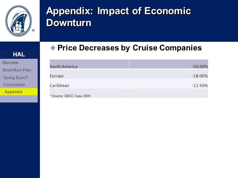 Appendix: Impact of Economic Downturn 32 Price Decreases by Cruise Companies South America-50.00% Europe-18.00% Caribbean-12.50% * Source: GBCC Case 2
