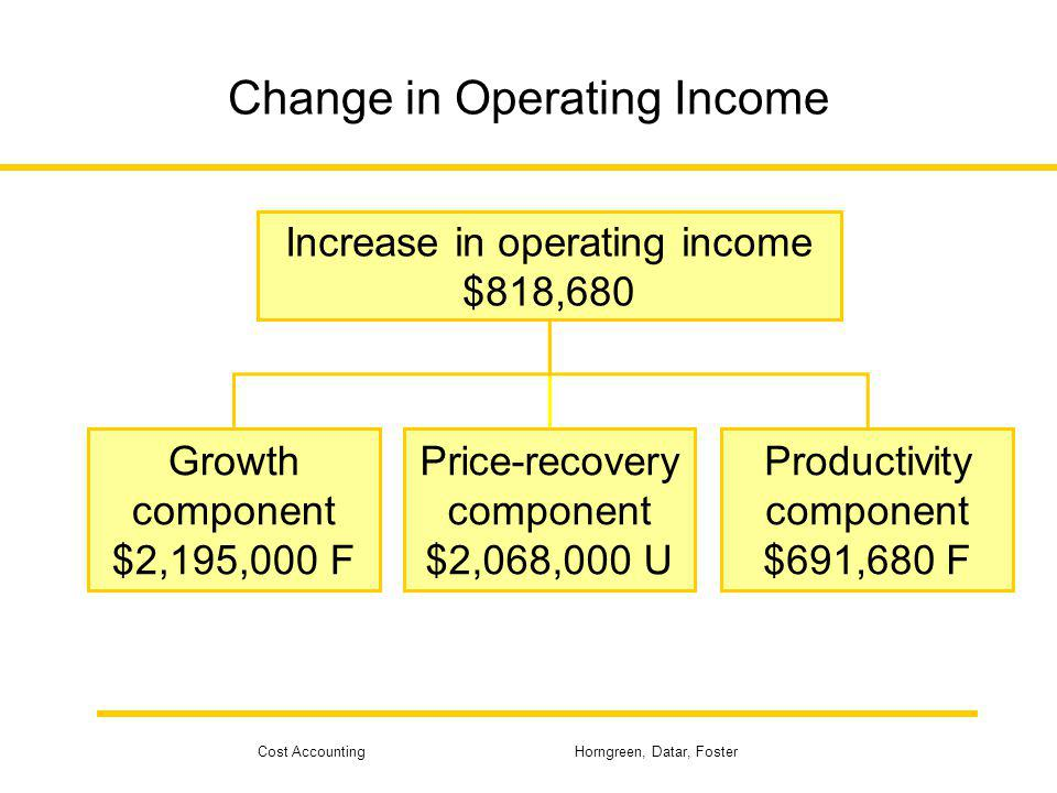Cost Accounting Horngreen, Datar, Foster Change in Operating Income Increase in operating income $818,680 Growth component $2,195,000 F Price-recovery