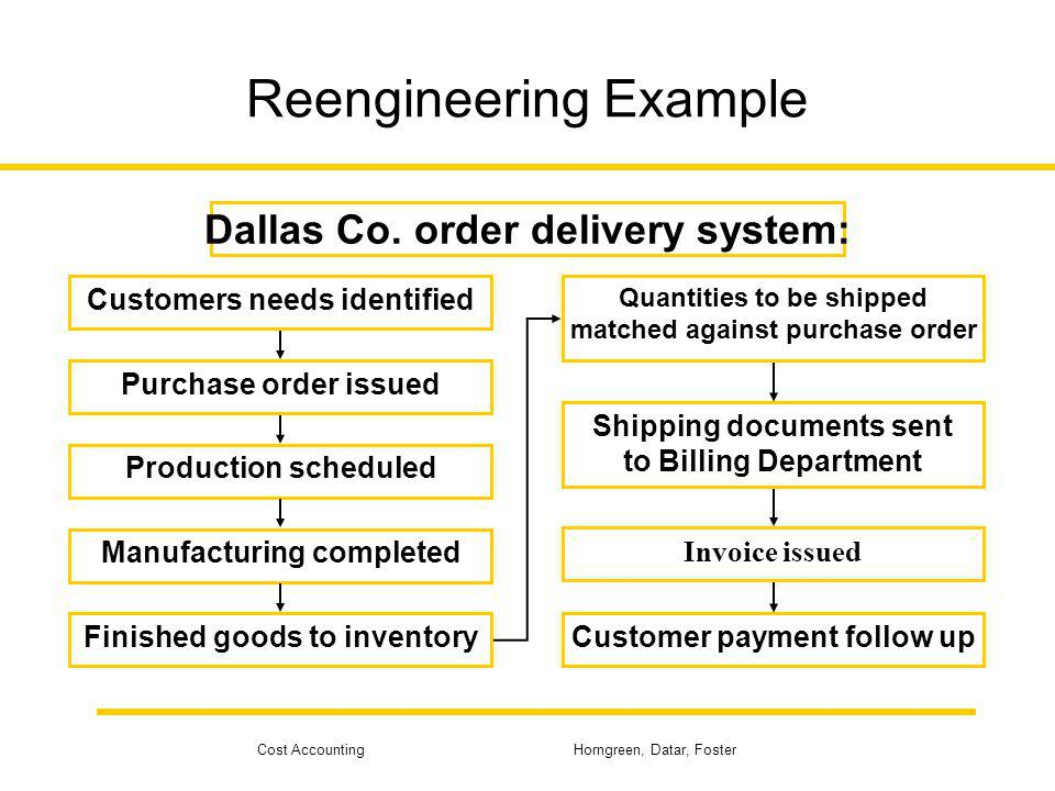 Cost Accounting Horngreen, Datar, Foster Reengineering Example Customers needs identified Purchase order issued Production scheduled Manufacturing com