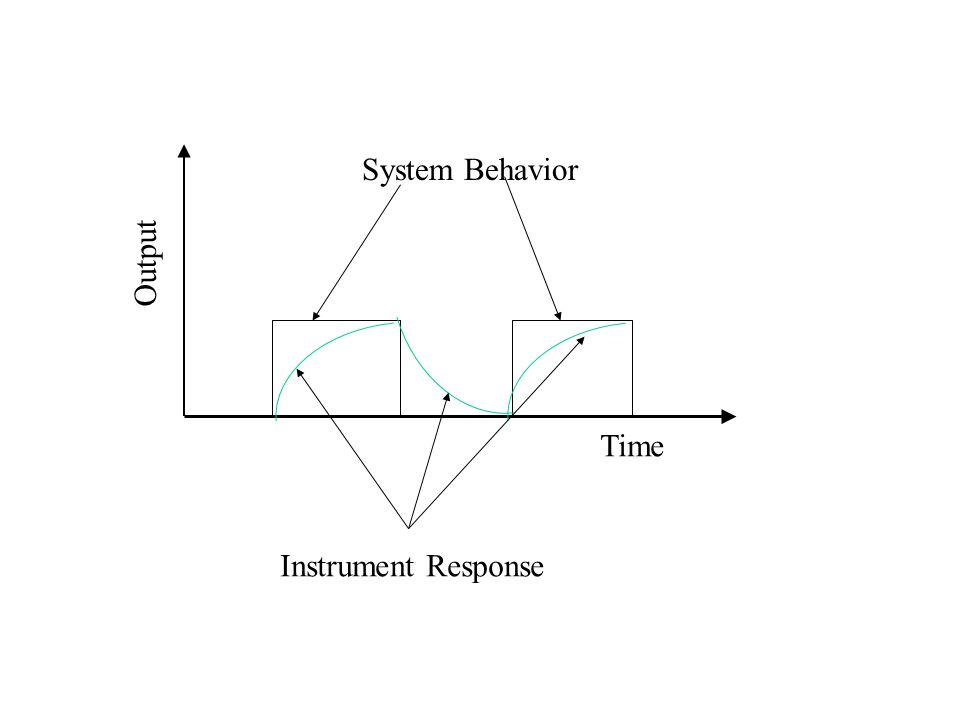 Time Output System Behavior Instrument Response