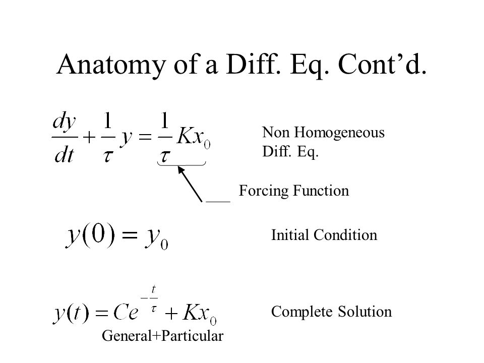 Anatomy of a Diff. Eq. Contd. Non Homogeneous Diff. Eq. Forcing Function Initial Condition Complete Solution General+Particular