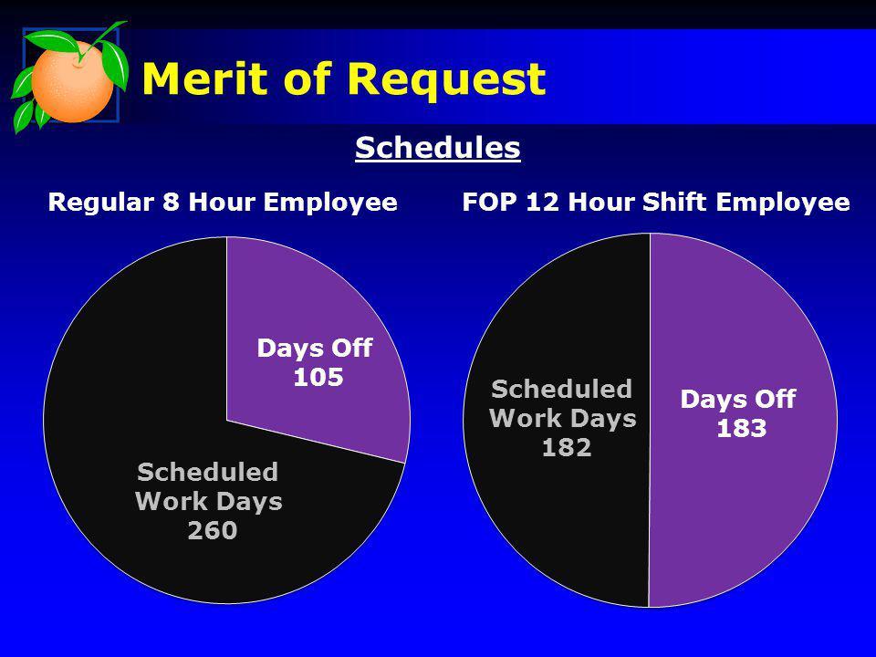 Merit of Request Regular 8 Hour EmployeeFOP 12 Hour Shift Employee Scheduled Work Days 260 Scheduled Work Days 182 Days Off 183 Days Off 105 Schedules