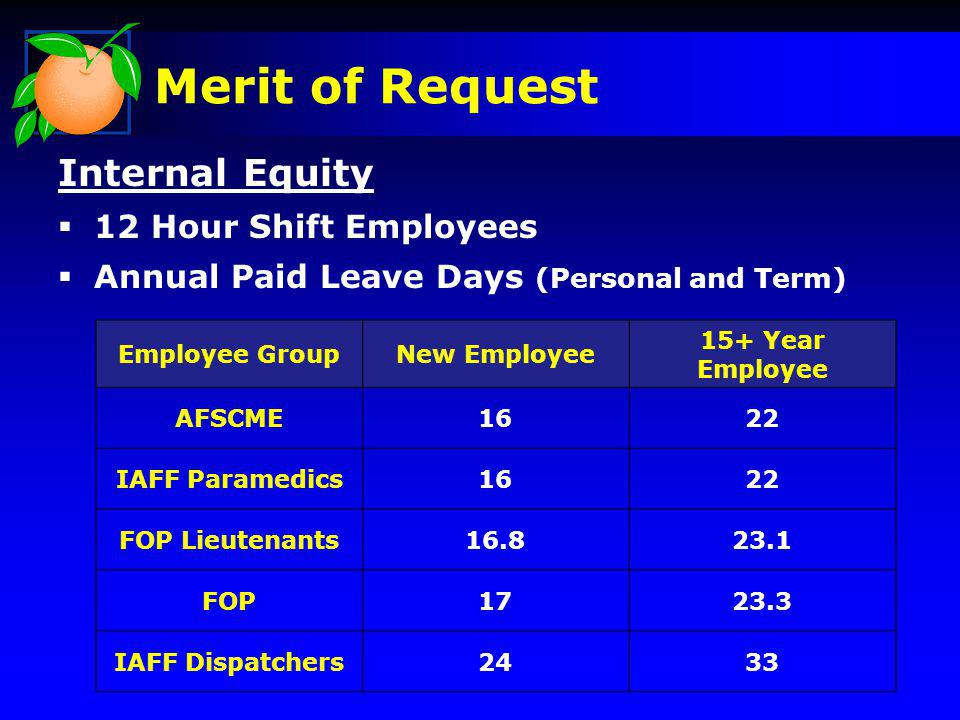 Merit of Request Internal Equity 12 Hour Shift Employees Annual Paid Leave Days (Personal and Term) Employee GroupNew Employee 15+ Year Employee AFSCME1622 IAFF Paramedics1622 FOP Lieutenants16.823.1 FOP1723.3 IAFF Dispatchers2433