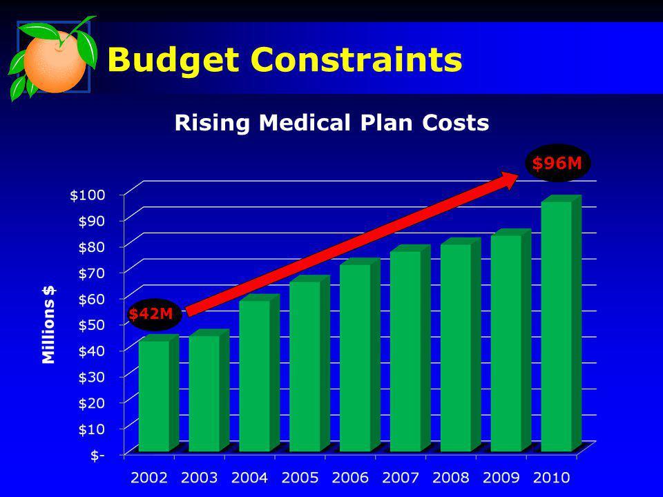 $42M $96M Rising Medical Plan Costs