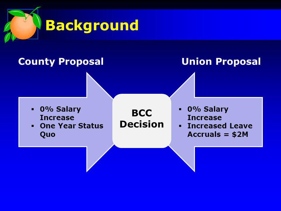 Background County ProposalUnion Proposal BCC Decision 0% Salary Increase One Year Status Quo 0% Salary Increase Increased Leave Accruals = $2M