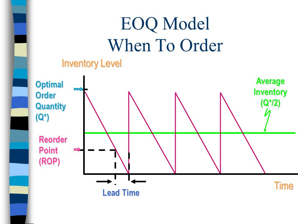 EOQ Model When To Order Reorder Point (ROP) Time Inventory Level Average Inventory (Q*/2) Lead Time Optimal Order Quantity (Q*)