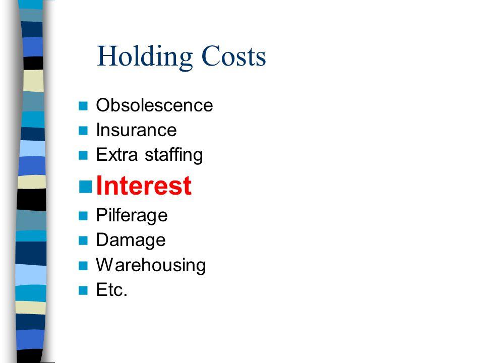 Holding Costs Obsolescence Insurance Extra staffing Interest Pilferage Damage Warehousing Etc.