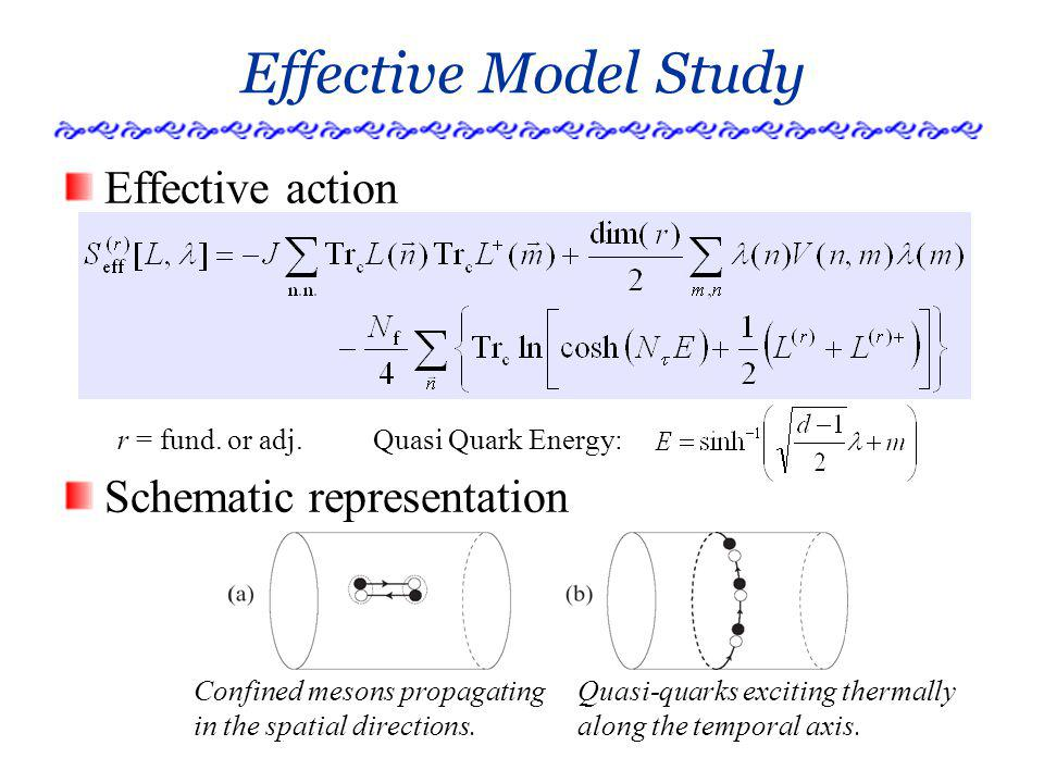 Effective Model Study Effective action Schematic representation r = fund.