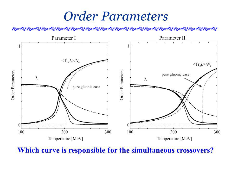 Order Parameters Which curve is responsible for the simultaneous crossovers?