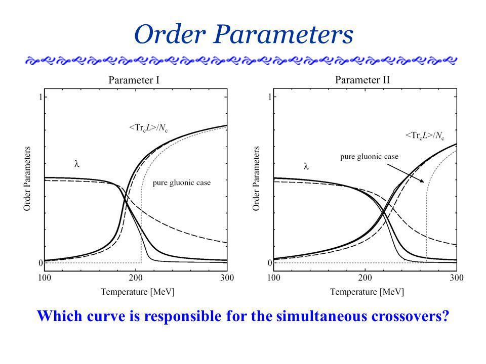 Temperature Slopes Deconfinement Dominance (Theoretical possibility) Chiral + Deconfinement (Realistic case)
