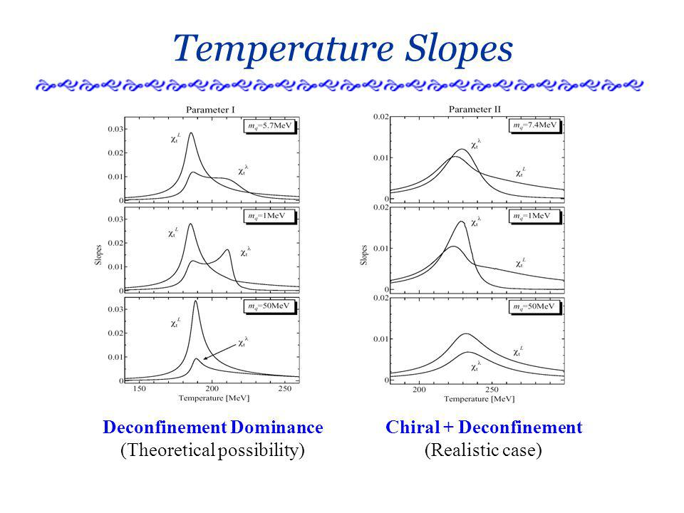 Temperature Slopes Deconfinement Dominance (Theoretical possibility) Chiral + Deconfinement (Realistic case)