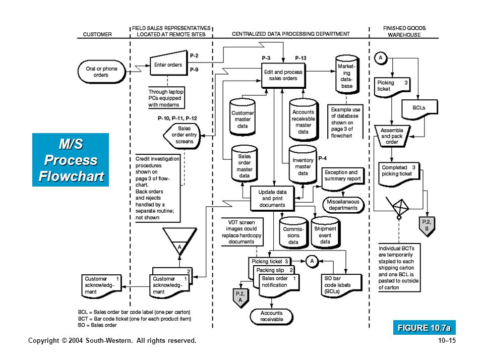 Copyright © 2004 South-Western. All rights reserved.10–15 M/S Process Flowchart FIGURE 10.7a