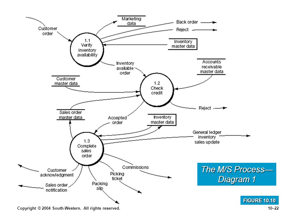 Copyright © 2004 South-Western. All rights reserved.10–22 The M/S Process Diagram 1 FIGURE 10.10