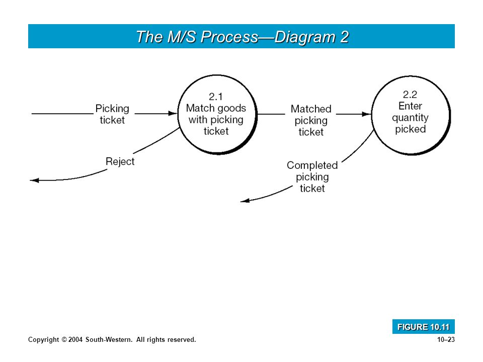 Copyright © 2004 South-Western. All rights reserved.10–23 The M/S ProcessDiagram 2 FIGURE 10.11
