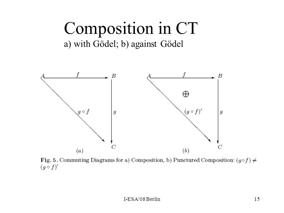 I-ESA'08 Berlin15 Composition in CT a) with Gödel; b) against Gödel