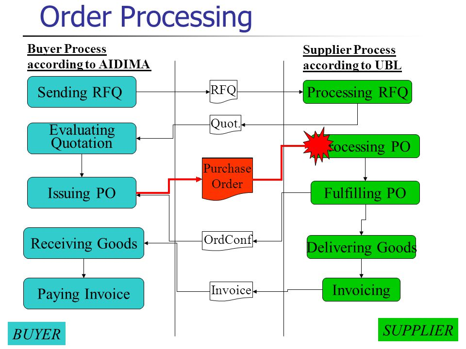 2 Order Processing Buyer Process according to AIDIMA Supplier Process according to UBL Evaluating Quotation Issuing PO Receiving Goods BUYER SUPPLIER Paying Invoice Sending RFQ RFQ Quot.