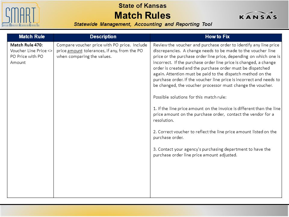 State of Kansas Match Rules Statewide Management, Accounting and Reporting Tool Match RuleDescriptionHow to Fix Match Rule 470: Voucher Line Price <> PO Price with PO Amount Compare voucher price with PO price.
